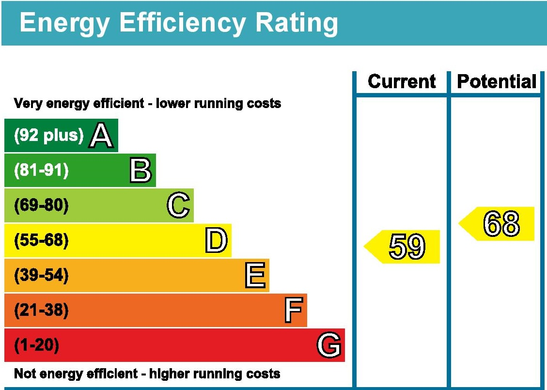Average Utility Bills  Bed Flat Uk